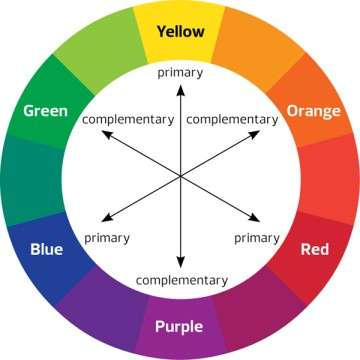 Cultured Curves Color Wheel
